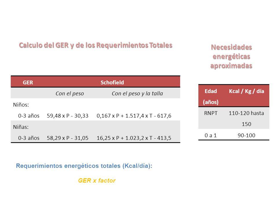 Calculo del GER y de los Requerimientos Totales GERSchofield Con el pesoCon el peso y la talla Niños: 0-3 años59,48 x P - 30,330,167 x P + 1.517,4 x T