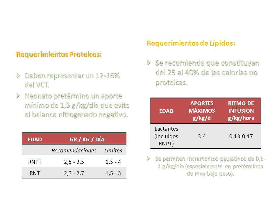 Requerimientos Proteicos: Deben representar un 12-16% del VCT. Deben representar un 12-16% del VCT. Neonato pretérmino un aporte mínimo de 1,5 g/kg/dí