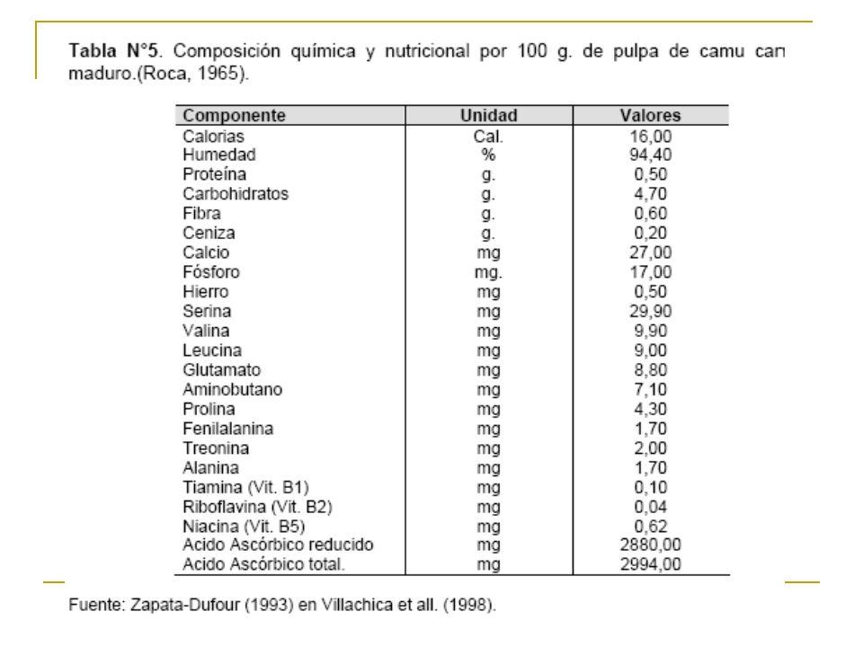 Propiedades: Antioxidante : contenido de vitamina C.(ORAC) nivel de antioxidantes enfermedades degenerativas.