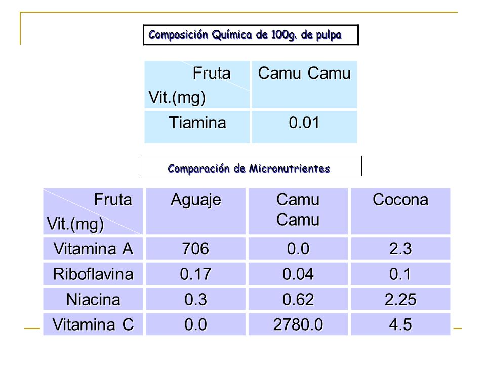 Fruta FrutaVit.(mg)Aguaje Camu Camu Cocona Vitamina A 7060.02.3 Riboflavina0.170.040.1 Niacina0.30.622.25 Vitamina C 0.02780.04.5 Fruta FrutaVit.(mg)