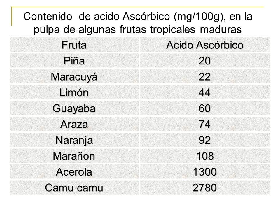 Fruta Acido Ascórbico Piña20 Maracuyá22 Limón44 Guayaba60 Araza74 Naranja92 Marañon108 Acerola1300 Camu camu 2780 Contenido de acido Ascórbico (mg/100