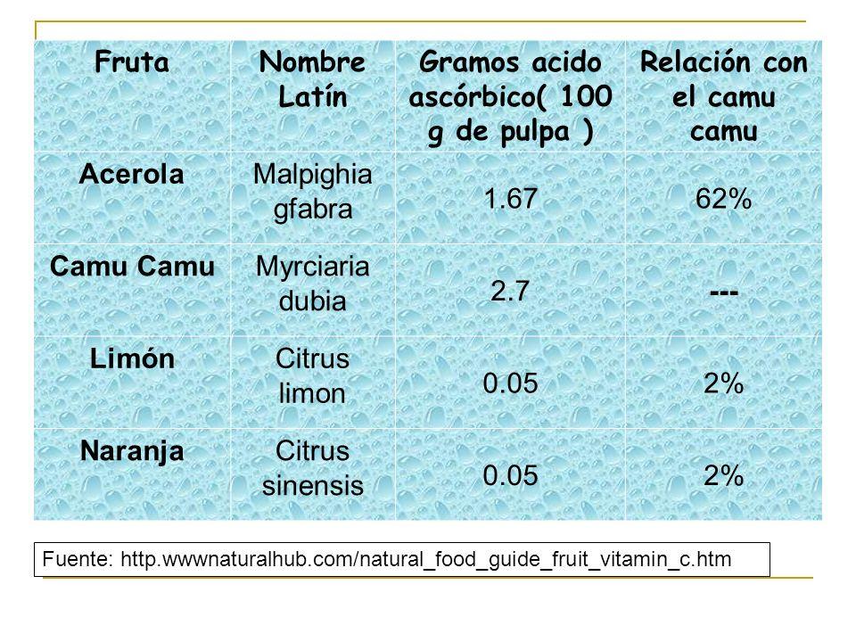 FrutaNombre Latín Gramos acido ascórbico( 100 g de pulpa ) Relación con el camu camu AcerolaMalpighia gfabra 1.6762% Camu Myrciaria dubia 2.7--- Limón