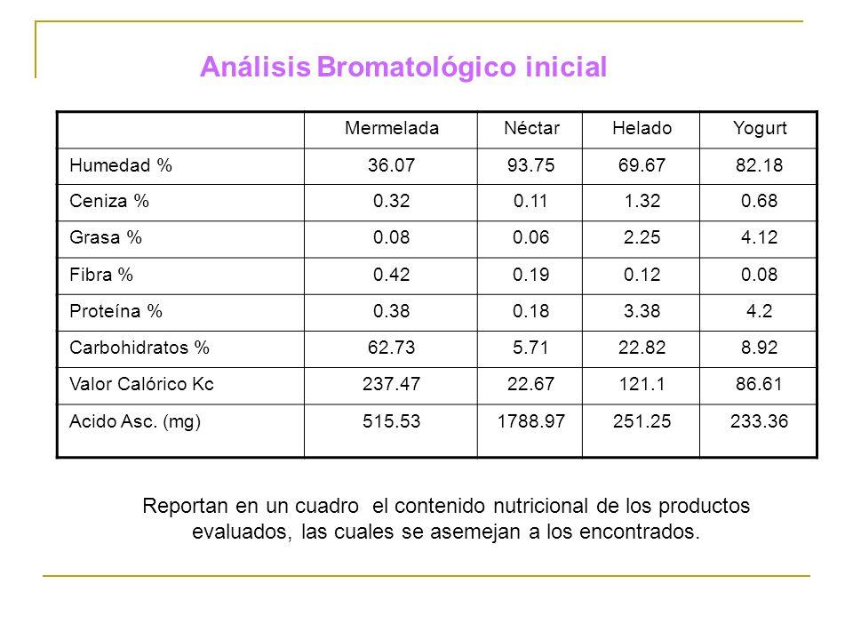 MermeladaNéctarHeladoYogurt Humedad %36.0793.7569.6782.18 Ceniza %0.320.111.320.68 Grasa %0.080.062.254.12 Fibra %0.420.190.120.08 Proteína %0.380.183