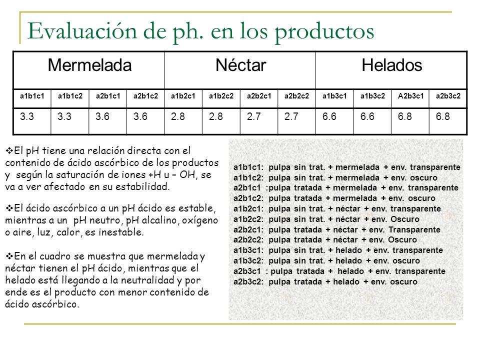 Evaluación de ph. en los productos a1b1c1a1b1c2a2b1c1a2b1c2a1b2c1a1b2c2a2b2c1a2b2c2a1b3c1a1b3c2A2b3c1a2b3c2 MermeladaNéctarHelados 3.3 3.6 2.8 2.7 6.6