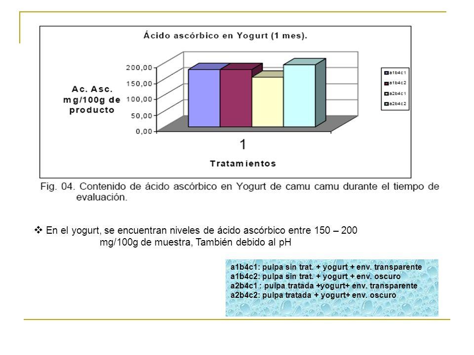 En el yogurt, se encuentran niveles de ácido ascórbico entre 150 – 200 mg/100g de muestra, También debido al pH a1b4c1: pulpa sin trat. + yogurt + env
