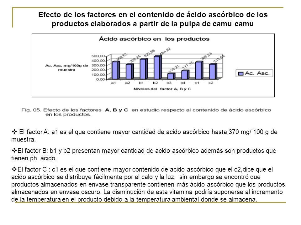 Efecto de los factores en el contenido de ácido ascórbico de los productos elaborados a partir de la pulpa de camu camu El factor A: a1 es el que cont