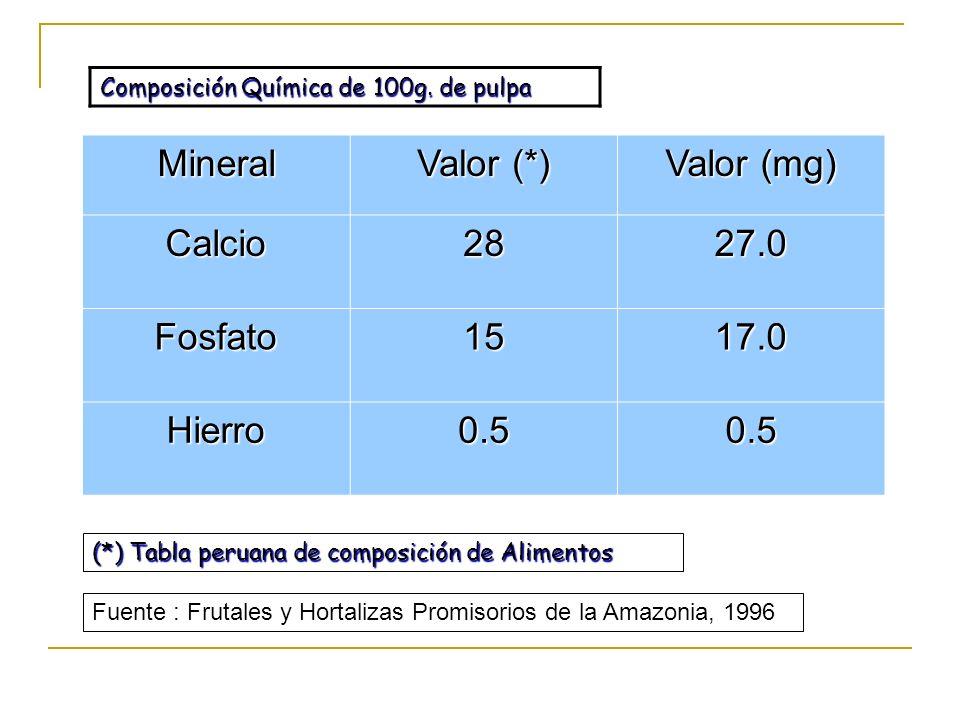 Mineral Valor (*) Valor (mg) Calcio2827.0 Fosfato1517.0 Hierro0.50.5 Composición Química de 100g. de pulpa (*) Tabla peruana de composición de Aliment