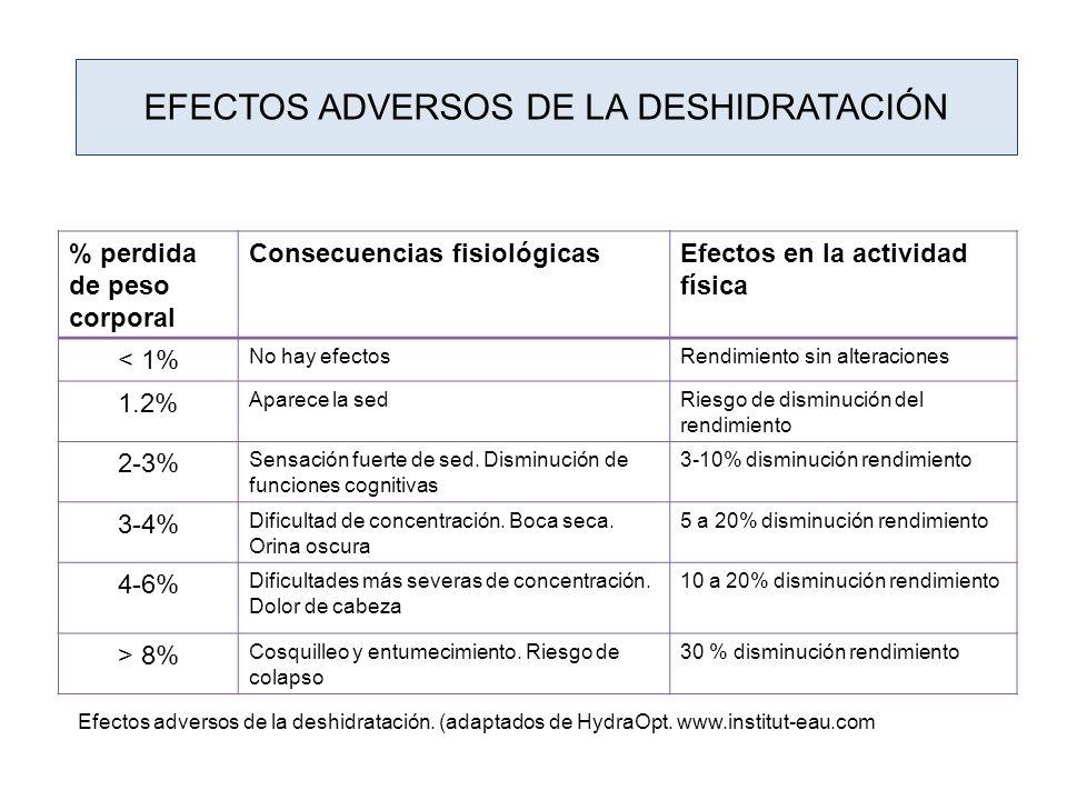 EFECTOS ADVERSOS DE LA DESHIDRATACIÓN % perdida de peso corporal Consecuencias fisiológicasEfectos en la actividad física < 1% No hay efectosRendimien