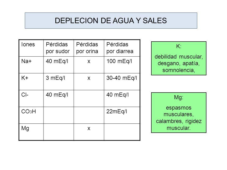 DEPLECION DE AGUA Y SALES IonesPérdidas por sudor Pérdidas por orina Pérdidas por diarrea Na+40 mEq/lx100 mEq/l K+3 mEq/lx30-40 mEq/l Cl-40 mEq/l CO 3