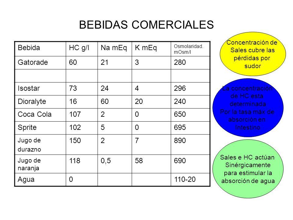 BEBIDAS COMERCIALES BebidaHC g/lNa mEqK mEq Osmolaridad. mOsm/l Gatorade60213280 Isostar73244296 Dioralyte166020240 Coca Cola10720650 Sprite10250695 J