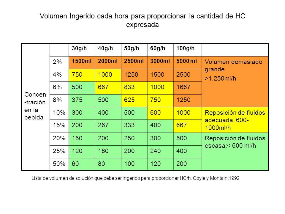 Volumen Ingerido cada hora para proporcionar la cantidad de HC expresada Concen -tración en la bebida 30g/h40g/h50g/h60g/h100g/h 2% 1500ml2000ml2500ml
