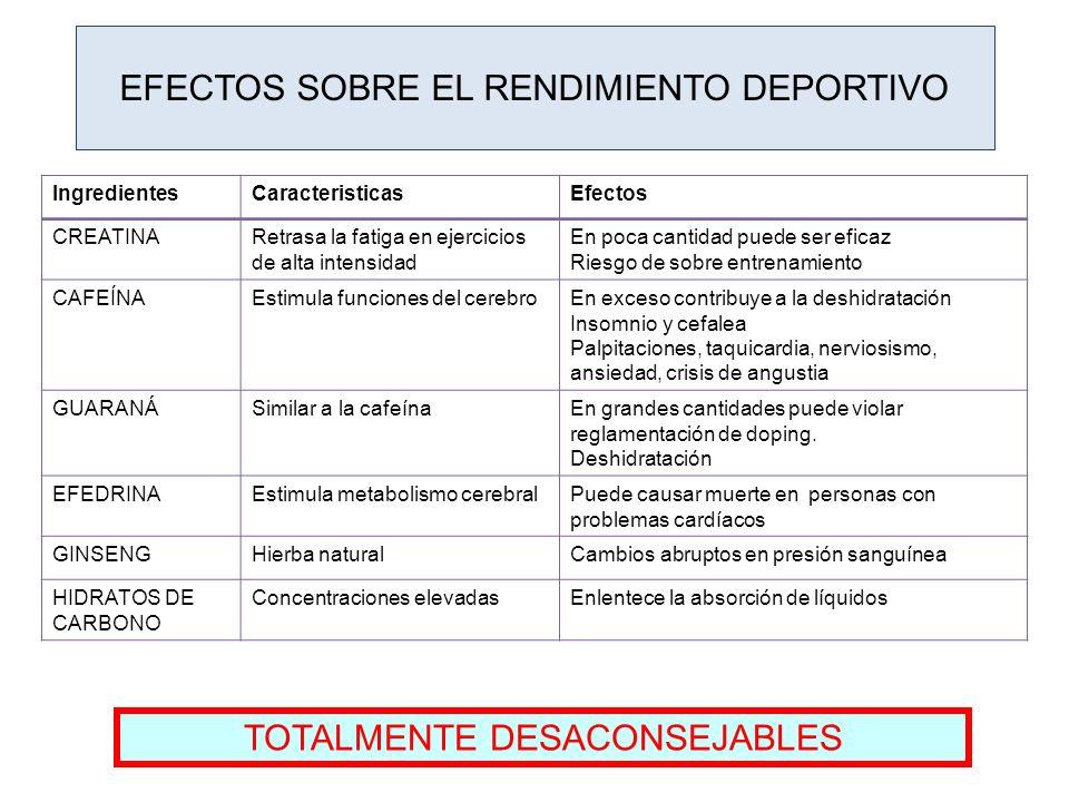 EFECTOS SOBRE EL RENDIMIENTO DEPORTIVO IngredientesCaracteristicasEfectos CREATINARetrasa la fatiga en ejercicios de alta intensidad En poca cantidad