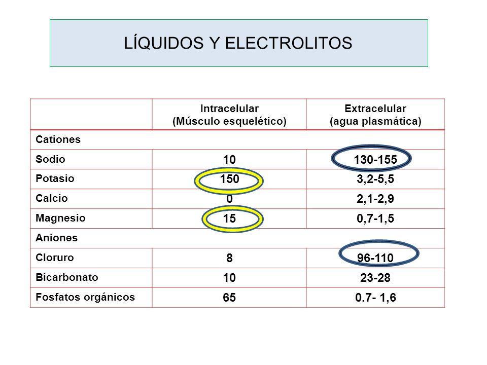LÍQUIDOS Y ELECTROLITOS Intracelular (Músculo esquelético) Extracelular (agua plasmática) Cationes Sodio 10130-155 Potasio 1503,2-5,5 Calcio 02,1-2,9