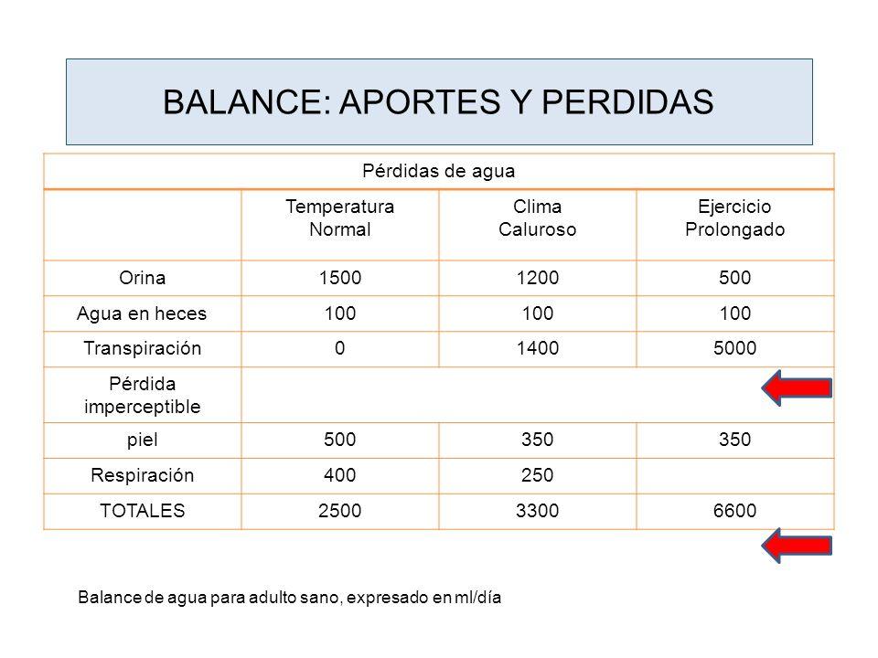 BALANCE: APORTES Y PERDIDAS Pérdidas de agua Temperatura Normal Clima Caluroso Ejercicio Prolongado Orina15001200500 Agua en heces100 Transpiración014