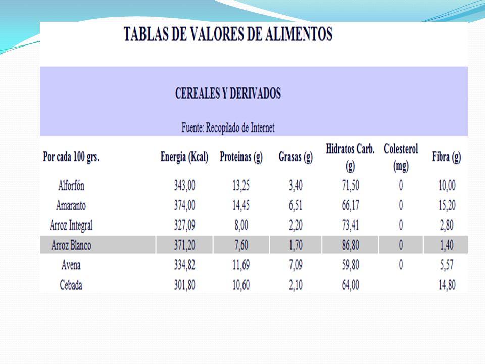 Sus ácidos grasos están conformados por Ácidos grasos totales.
