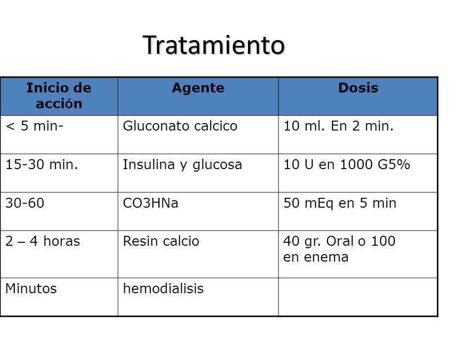 Tratamiento Inicio de acci ó n AgenteDosis < 5 min-Gluconato calcico10 ml. En 2 min. 15-30 min.Insulina y glucosa10 U en 1000 G5% 30-60CO3HNa50 mEq en