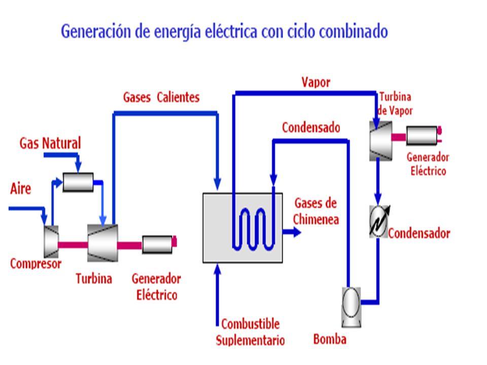 Obtención de electricidad mediante metano Podemos generarla de dos tipos: Generación de energía con ciclo simple Generación de energía con ciclo combi
