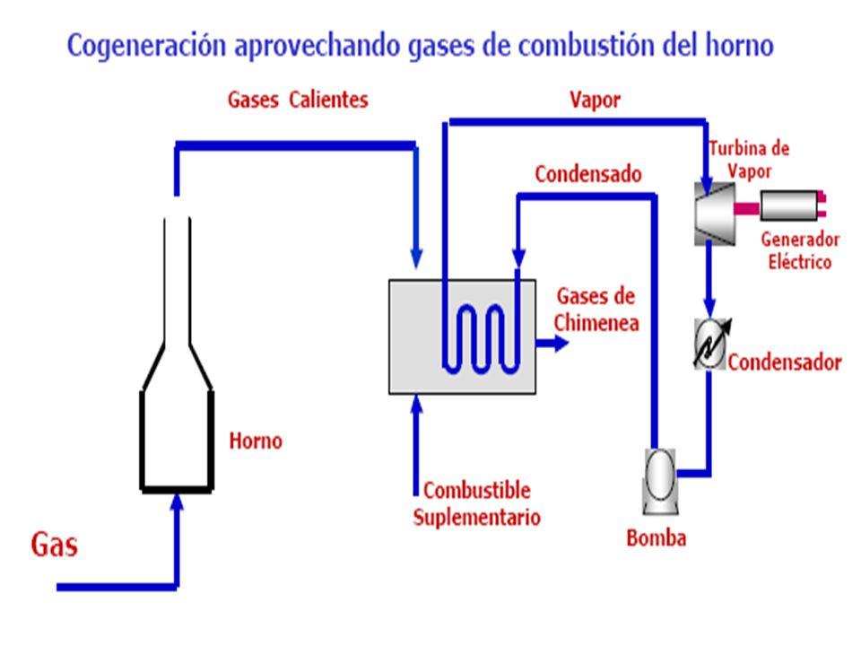 Cogeneración Producción conjunta de energía eléctrica y energía calorífica, en forma de gases calientes Producción conjunta de energía eléctrica y ene