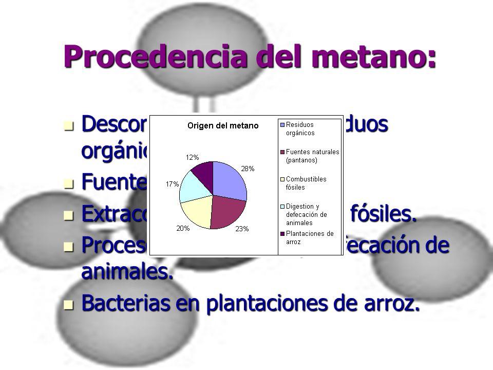 Procedencia del metano: Descomposición de los residuos orgánicos. Descomposición de los residuos orgánicos. Fuentes naturales. Fuentes naturales. Extr