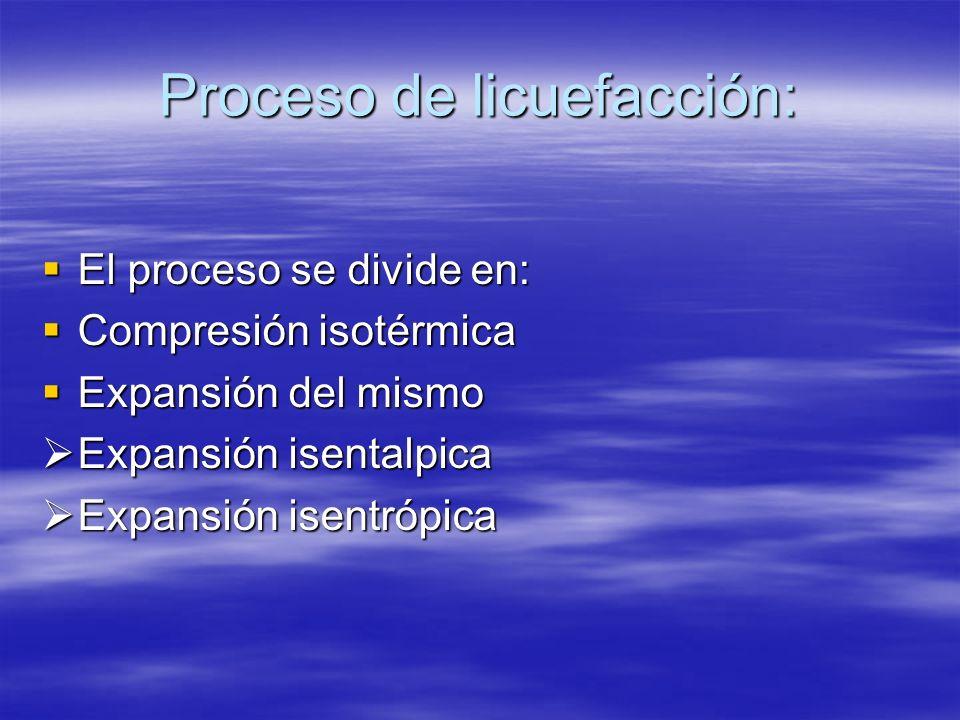 Proceso de licuefacción: El proceso se divide en: El proceso se divide en: Compresión isotérmica Compresión isotérmica Expansión del mismo Expansión d