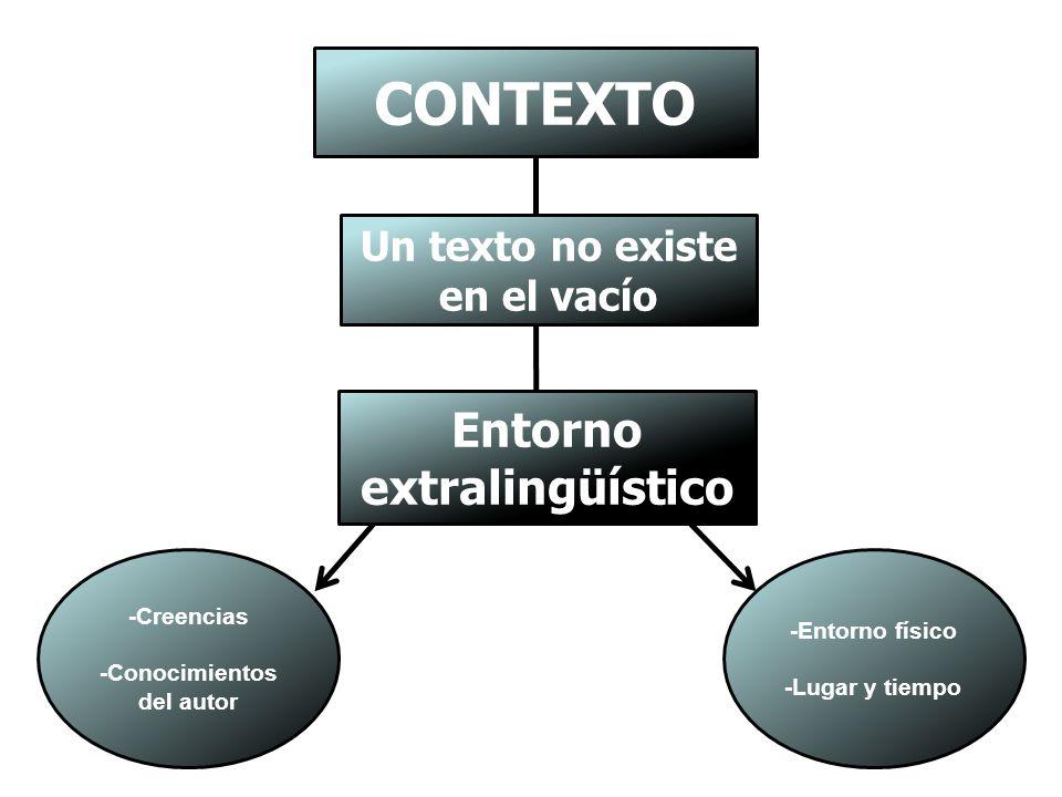 CONTEXTO Un texto no existe en el vacío Entorno extralingüístico -Creencias -Conocimientos del autor -Entorno físico -Lugar y tiempo