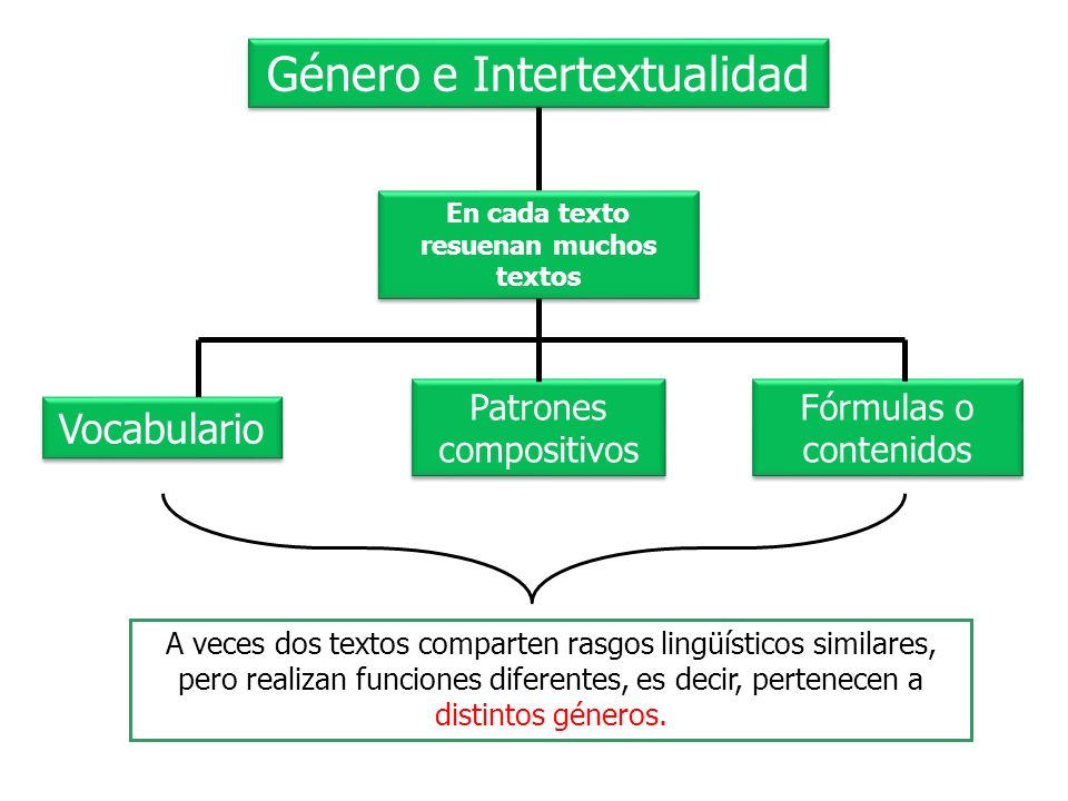 Género e Intertextualidad En cada texto resuenan muchos textos Vocabulario Patrones compositivos Fórmulas o contenidos A veces dos textos comparten ra