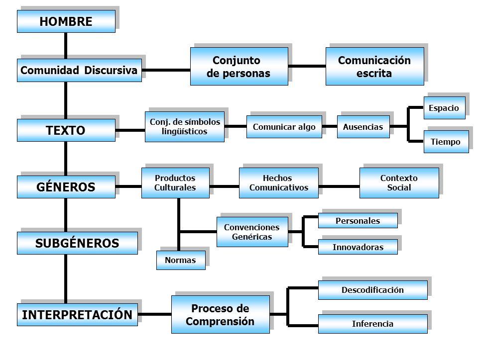 HOMBRE Comunidad Discursiva Conj. de símbolos lingüísticos Conj. de símbolos lingüísticos Conjunto de personas Conjunto de personas Comunicación escri