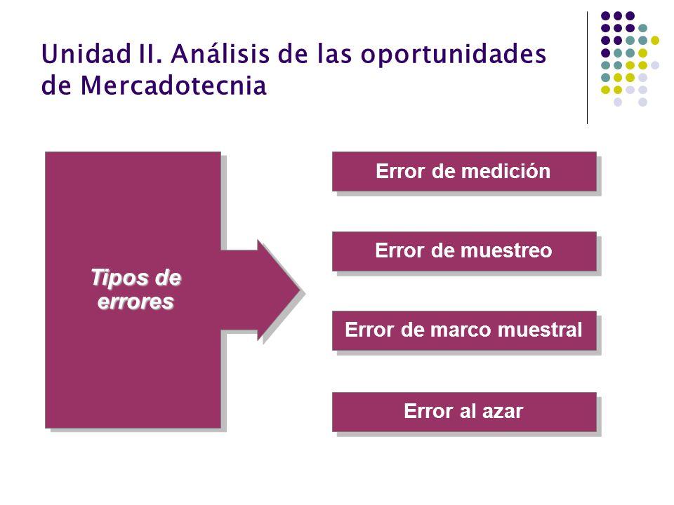 Unidad II. Análisis de las oportunidades de Mercadotecnia Error de medición Error al azar Error de marco muestral Error de muestreo Tipos de errores