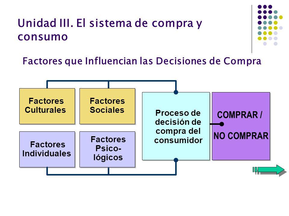 Factores que Influencian las Decisiones de Compra Factores Sociales Factores Individuales Factores Psico- lógicos Factores Culturales Proceso de decis