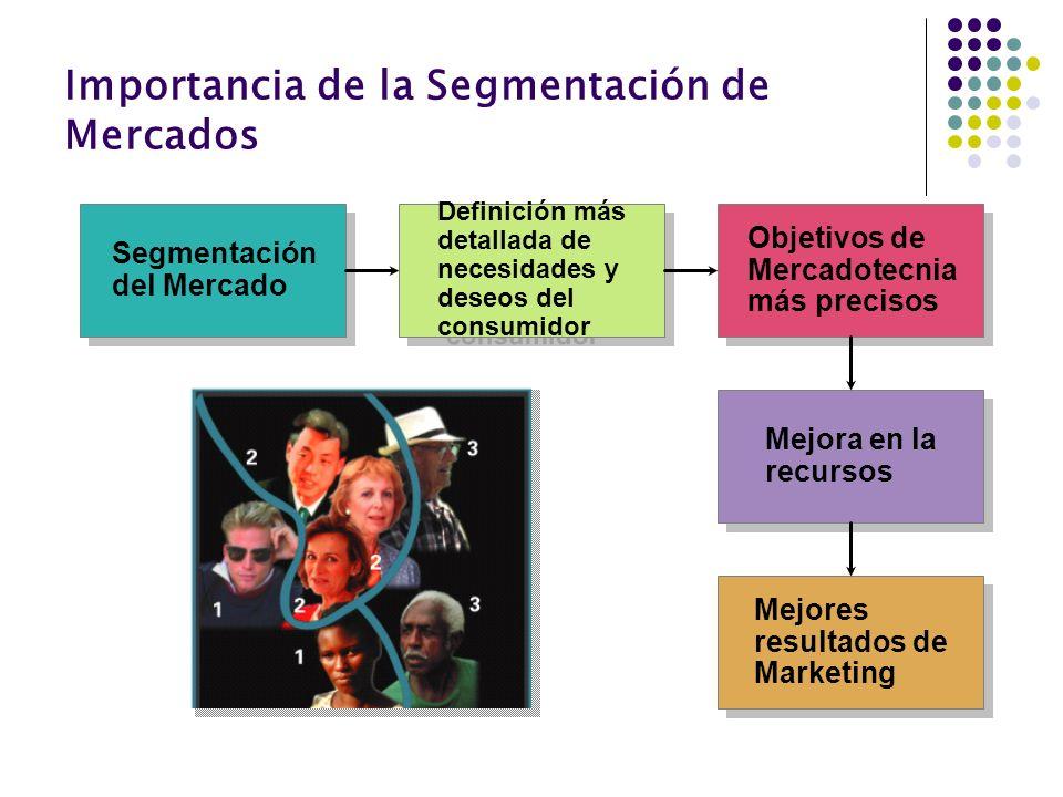 Importancia de la Segmentación de Mercados Segmentación del Mercado Definición más detallada de necesidades y deseos del consumidor Objetivos de Merca