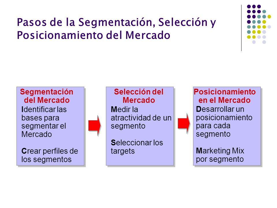 Pasos de la Segmentación, Selección y Posicionamiento del Mercado Segmentación del Mercado Identificar las bases para segmentar el Mercado Crear perfi