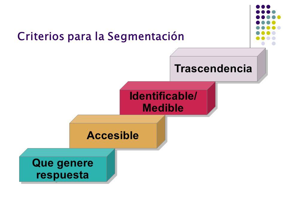 Criterios para la Segmentación Trascendencia Identificable/ Medible Identificable/ Medible Accesible Que genere respuesta Que genere respuesta