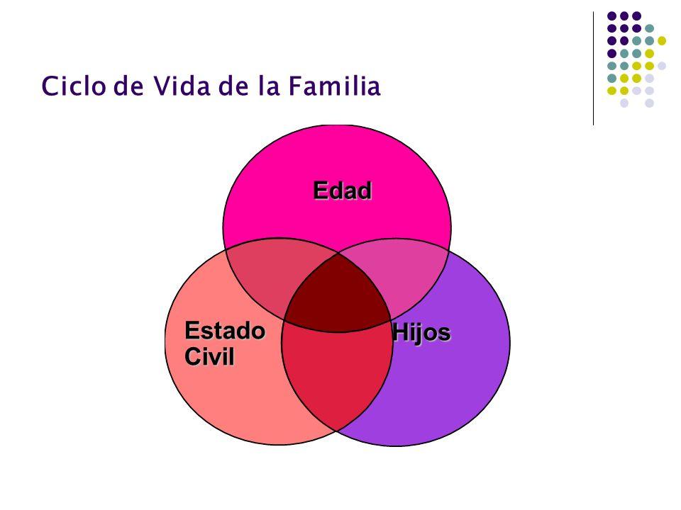 Ciclo de Vida de la Familia Edad Estado Civil Hijos