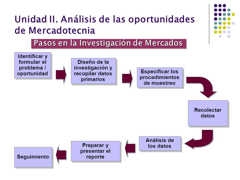 Unidad II. Análisis de las oportunidades de Mercadotecnia Identificar y formular el problema / oportunidad Diseño de la investigación y recopilar dato