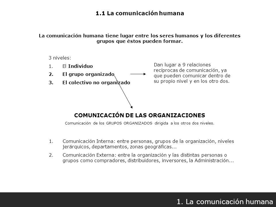 La comunicación humana tiene lugar entre los seres humanos y los diferentes grupos que éstos pueden formar. 3 niveles: 1.El Individuo 2.El grupo organ