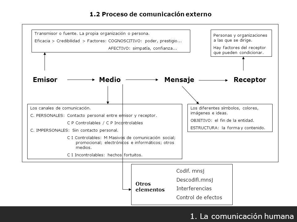 1.2 Proceso de comunicación externo 1. La comunicación humana Emisor Medio Mensaje Receptor Otros elementos Codif. mnsj Descodifi.mnsj Interferencias