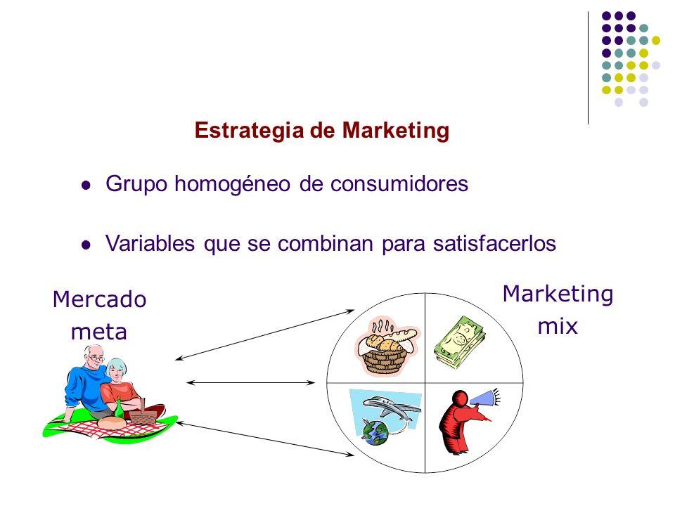 Estrategia de Marketing Grupo homogéneo de consumidores Variables que se combinan para satisfacerlos Marketing mix Mercado meta