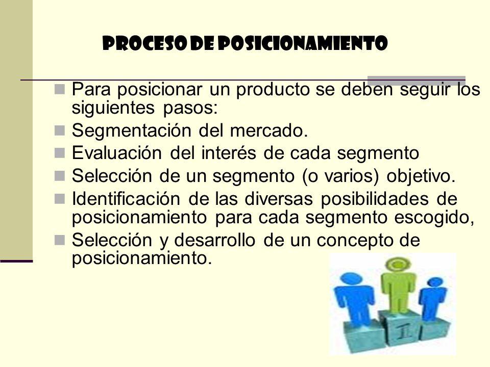 PROCESO DE POSICIONAMIENTO Para posicionar un producto se deben seguir los siguientes pasos: Segmentación del mercado. Evaluación del interés de cada
