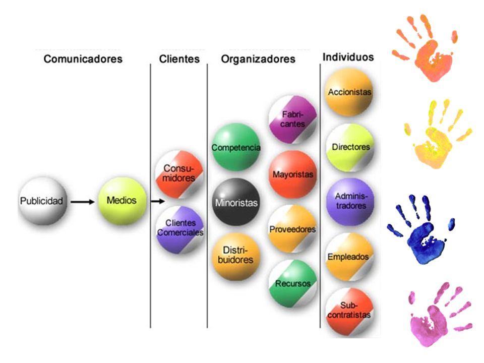 Mezcla de Mercadotecnia Producto Valor para el cliente Precio Costo para el cliente Plaza Comodidad para el cliente Promoción Comunicación con el clie
