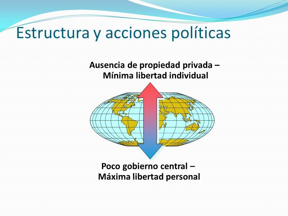 Estructura y acciones políticas Ausencia de propiedad privada – Mínima libertad individual Poco gobierno central – Máxima libertad personal