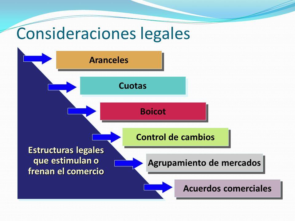Consideraciones legales Aranceles Cuotas Boicot Control de cambios Agrupamiento de mercados Acuerdos comerciales Estructuras legales que estimulan o frenan el comercio Estructuras legales que estimulan o frenan el comercio