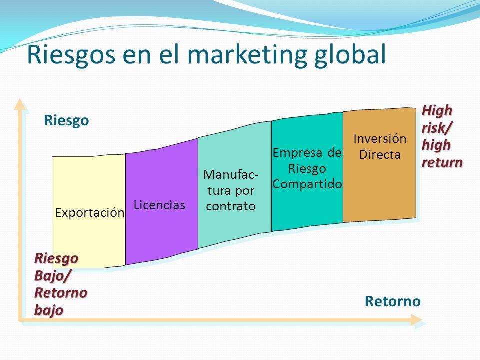 Riesgos en el marketing global RiesgoBajo/Retornobajo Highrisk/highreturn Riesgo Retorno Exportación Licencias Manufac- tura por contrato Empresa de Riesgo Compartido Inversión Directa
