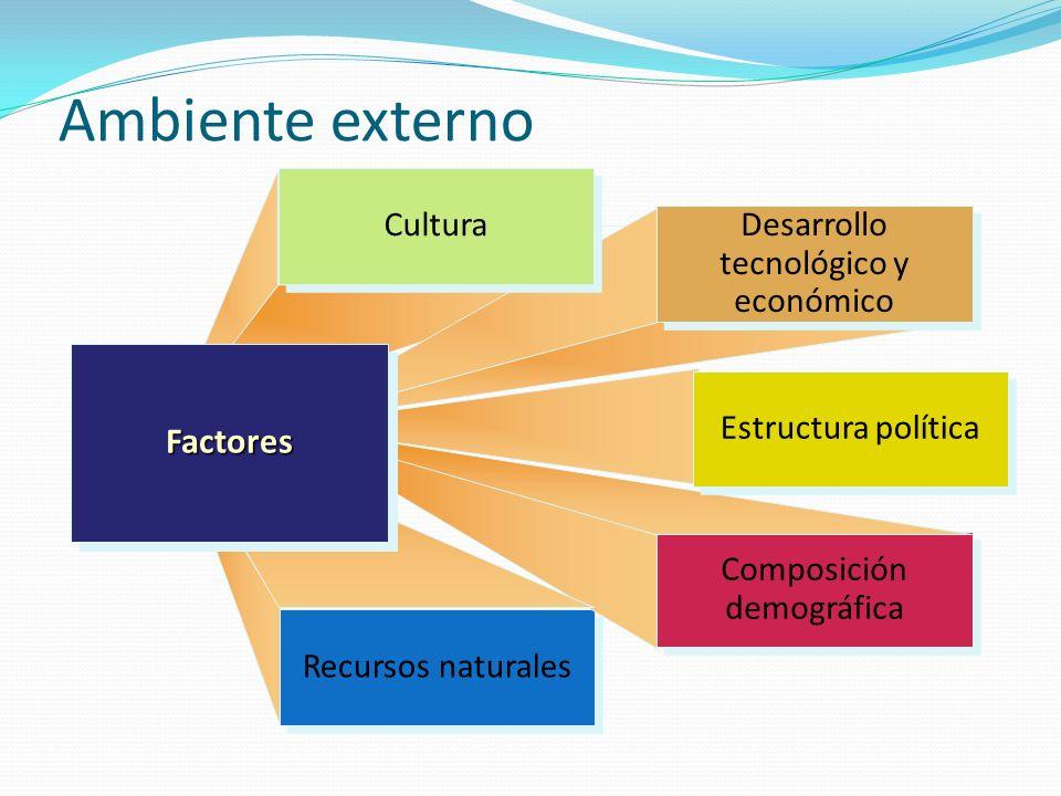 Ambiente externo Recursos naturales Composición demográfica Composición demográfica Desarrollo tecnológico y económico Desarrollo tecnológico y económico Cultura FactoresFactores Estructura política