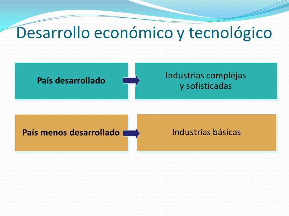Desarrollo económico y tecnológico País desarrollado País menos desarrollado Industrias complejas y sofisticadas Industrias complejas y sofisticadas Industrias básicas