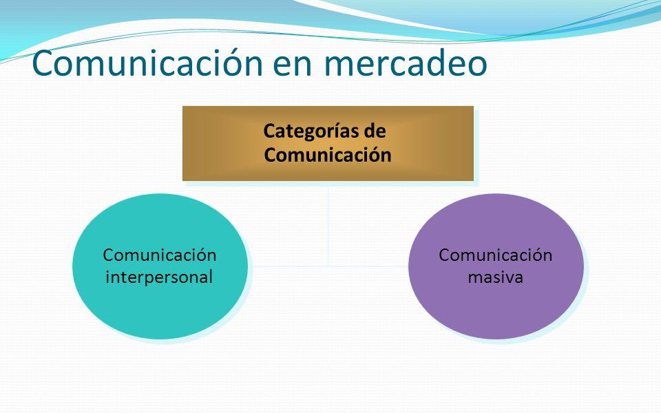 Comunicación en mercadeo Categorías de Comunicación Categorías de Comunicación interpersonal Comunicación interpersonal Comunicación masiva Comunicaci