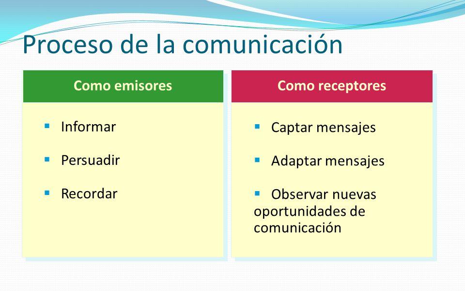 Proceso de la comunicación Como emisoresComo receptores Captar mensajes Adaptar mensajes Observar nuevas oportunidades de comunicación Informar Persua