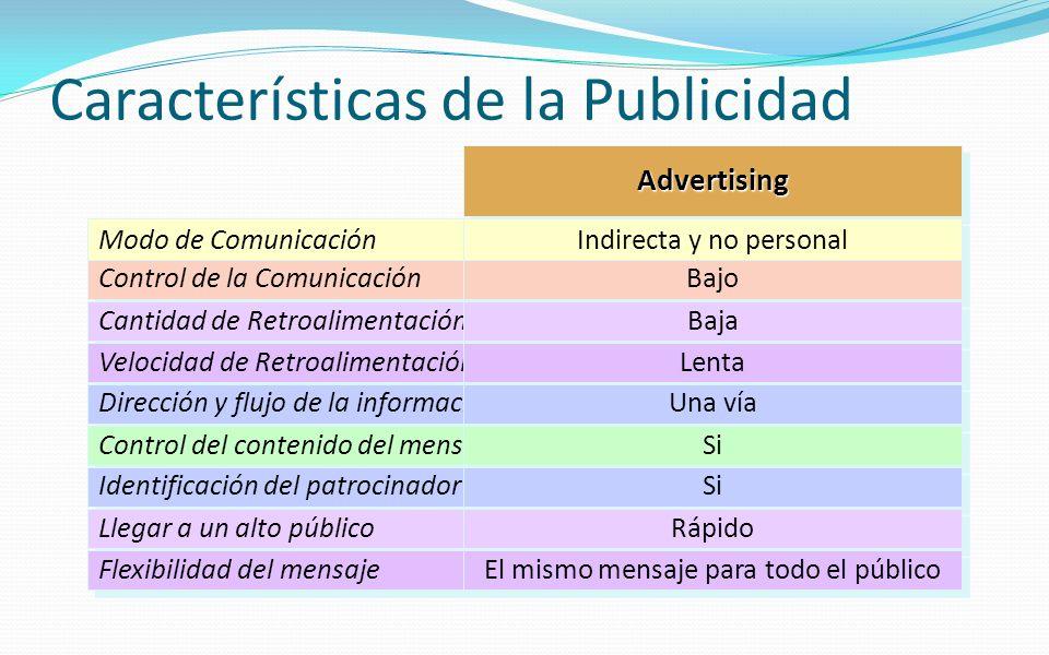Características de la Publicidad Modo de Comunicación Control de la Comunicación Cantidad de Retroalimentación Velocidad de Retroalimentación Direcció