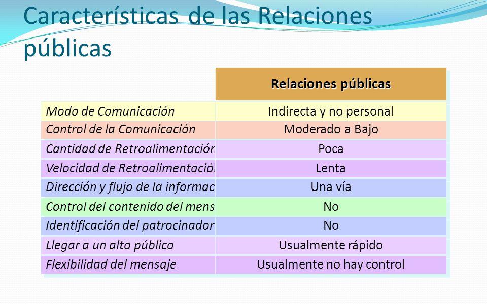 Características de las Relaciones públicas Modo de Comunicación Control de la Comunicación Cantidad de Retroalimentación Velocidad de Retroalimentació