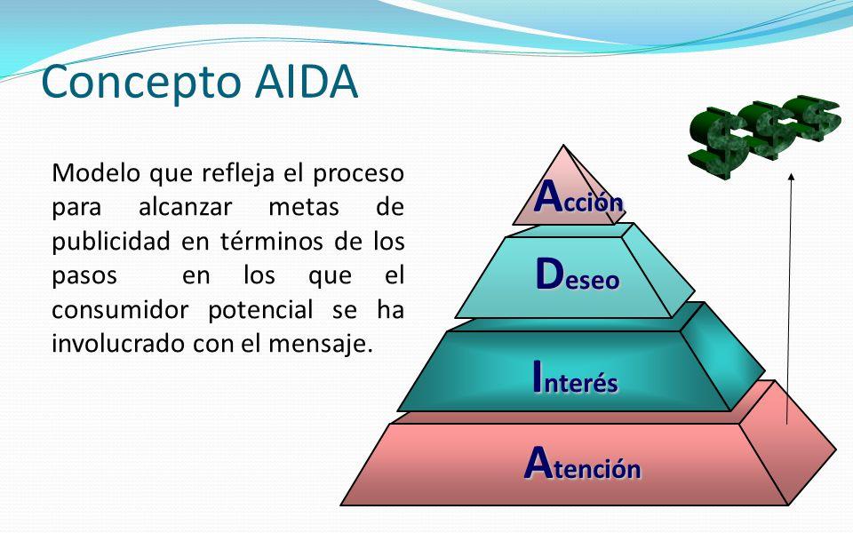 Concepto AIDA Modelo que refleja el proceso para alcanzar metas de publicidad en términos de los pasos en los que el consumidor potencial se ha involu