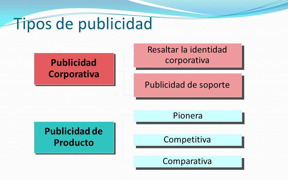 Tipos de publicidad Resaltar la identidad corporativa Resaltar la identidad corporativa Pionera Competitiva Comparativa Publicidad de Producto Publici